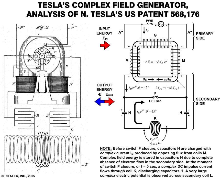 pyro teslas magnetic generator diagram  pyro  free engine