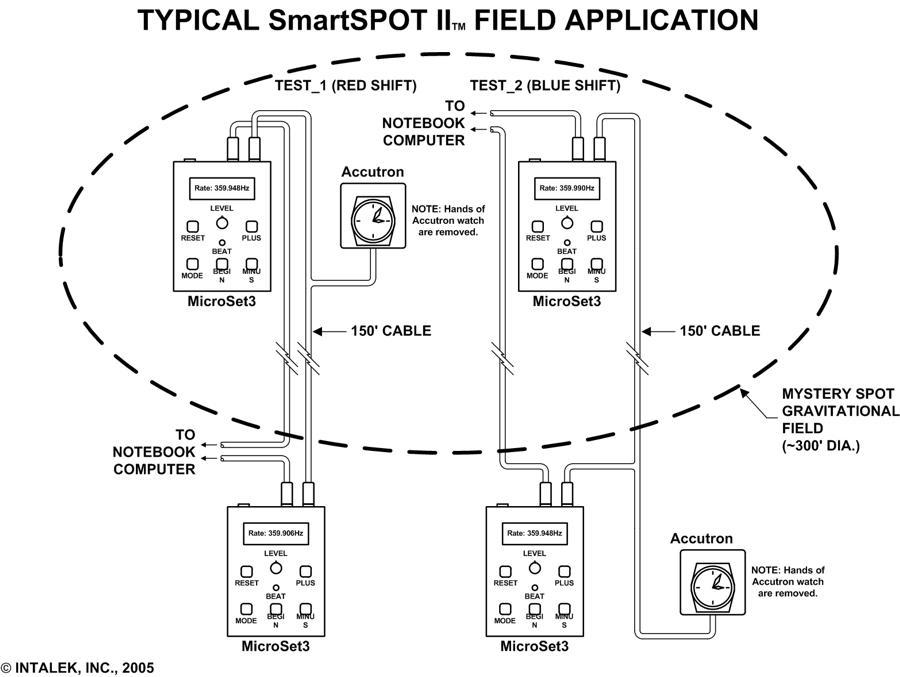 smartspot ii temporal gravimeter explorers kit